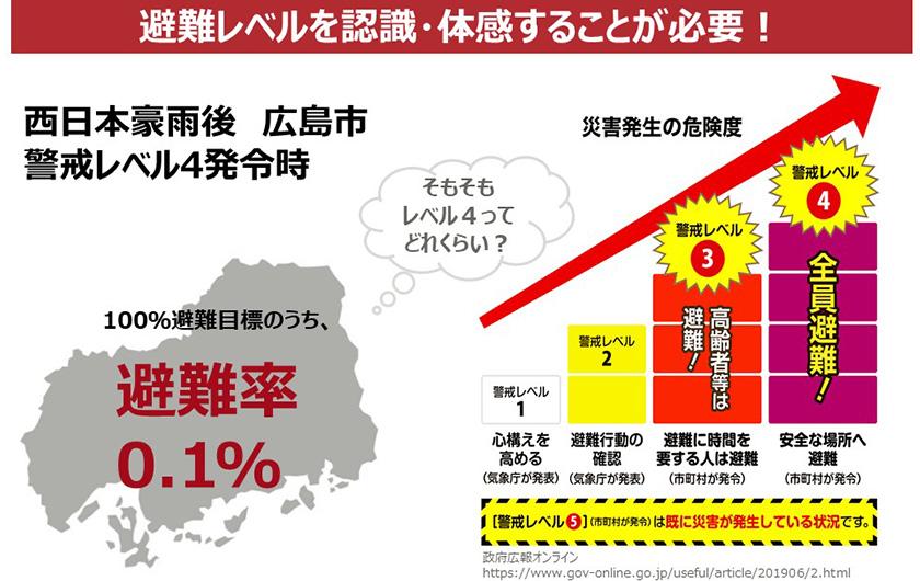 図 : 全員避難勧告に相当する「レベル4」を発令にも関わらず、避難率は0.1%に留まった