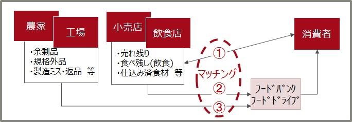 図 : 図表1 フードシェアリングサービス (出所)富士通総研作成