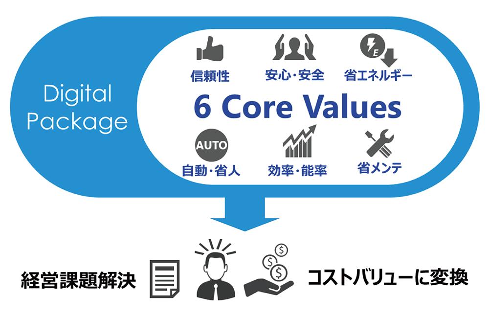 従来からの提供物をDXにより顧客価値へと変換する