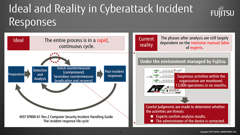 Figure : In order to successfully counter cyberattacks, it is crucial to maintain a rapid cycle of &quo;preparation,&quo; &quo;detection & analysis,&quo; &quo;containement eradication and recovery&quo; and &quo;post-incident activity.&quo;