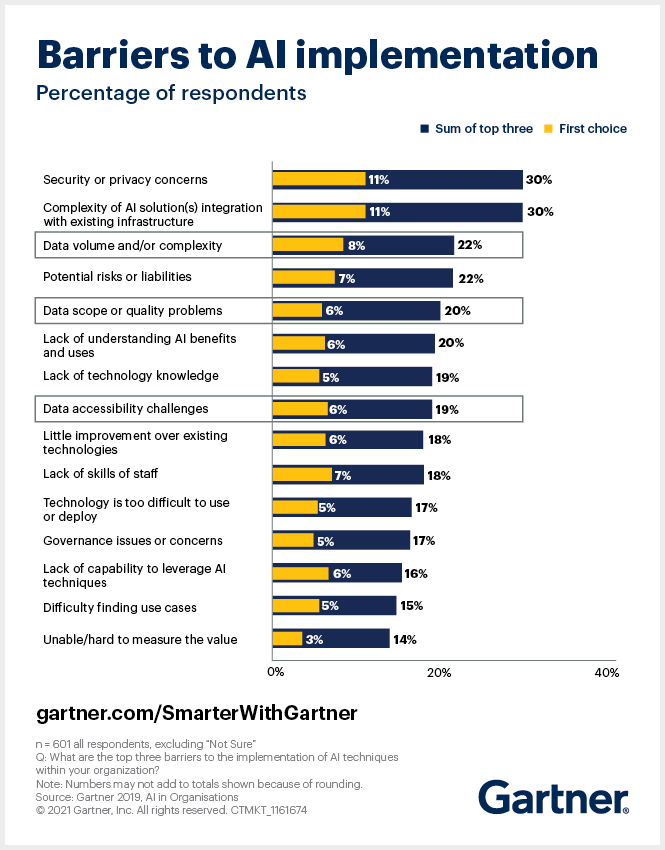 The Gartner AI in Organizations Survey reveals data-dependent barriers prevent AI success, while creating operations management competencies promotes it.