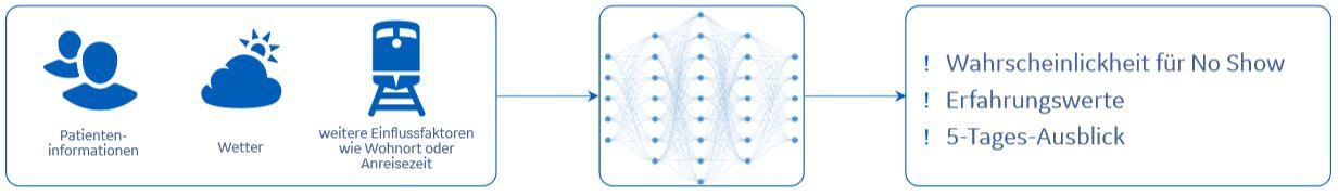 Process chart Smart Scheduling
