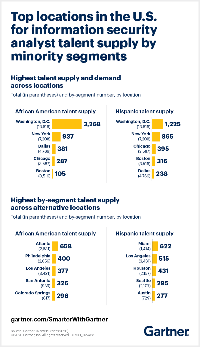 Gartner TalentNeuron data shows top locations in the U.S. for information security analyst talent supply by minority segments.