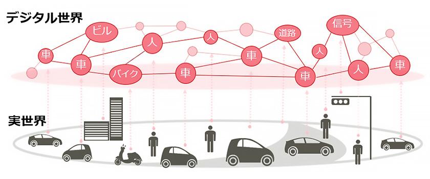 図 : 刻々と変化し続ける車両や道路などの実世界の大量のデータをDracenaでデジタル世界上にリアルタイムに再現/分析/予測