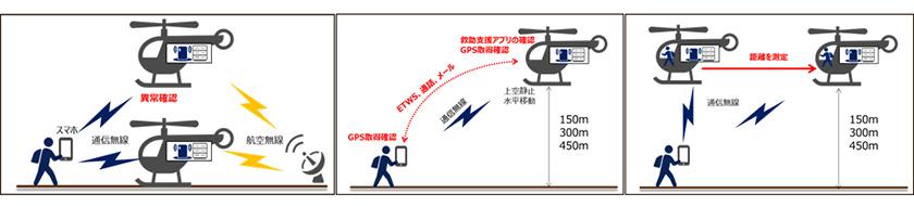 図 : (1)(2)(3)の実証実験イメージ図
