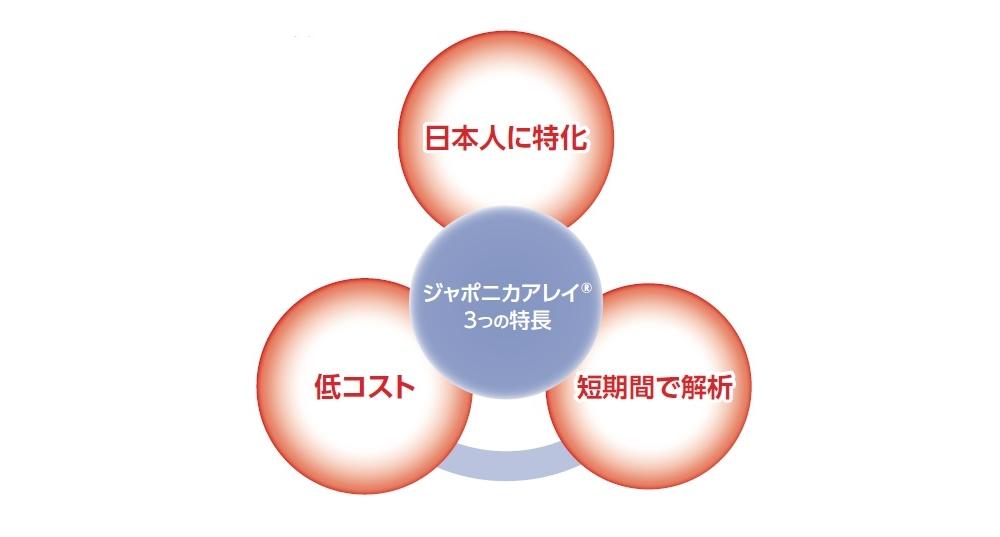 ジャポニカアレイ® ジェノタイピングサービス3つの特長