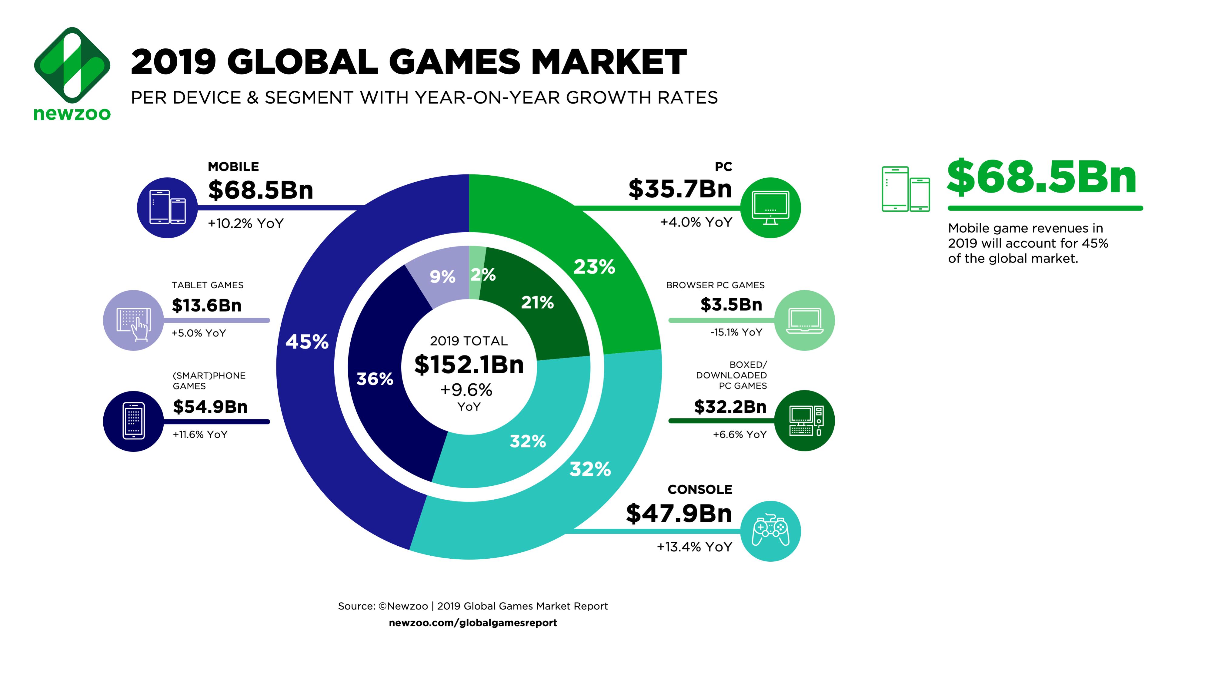 2019 Global Games Market.png