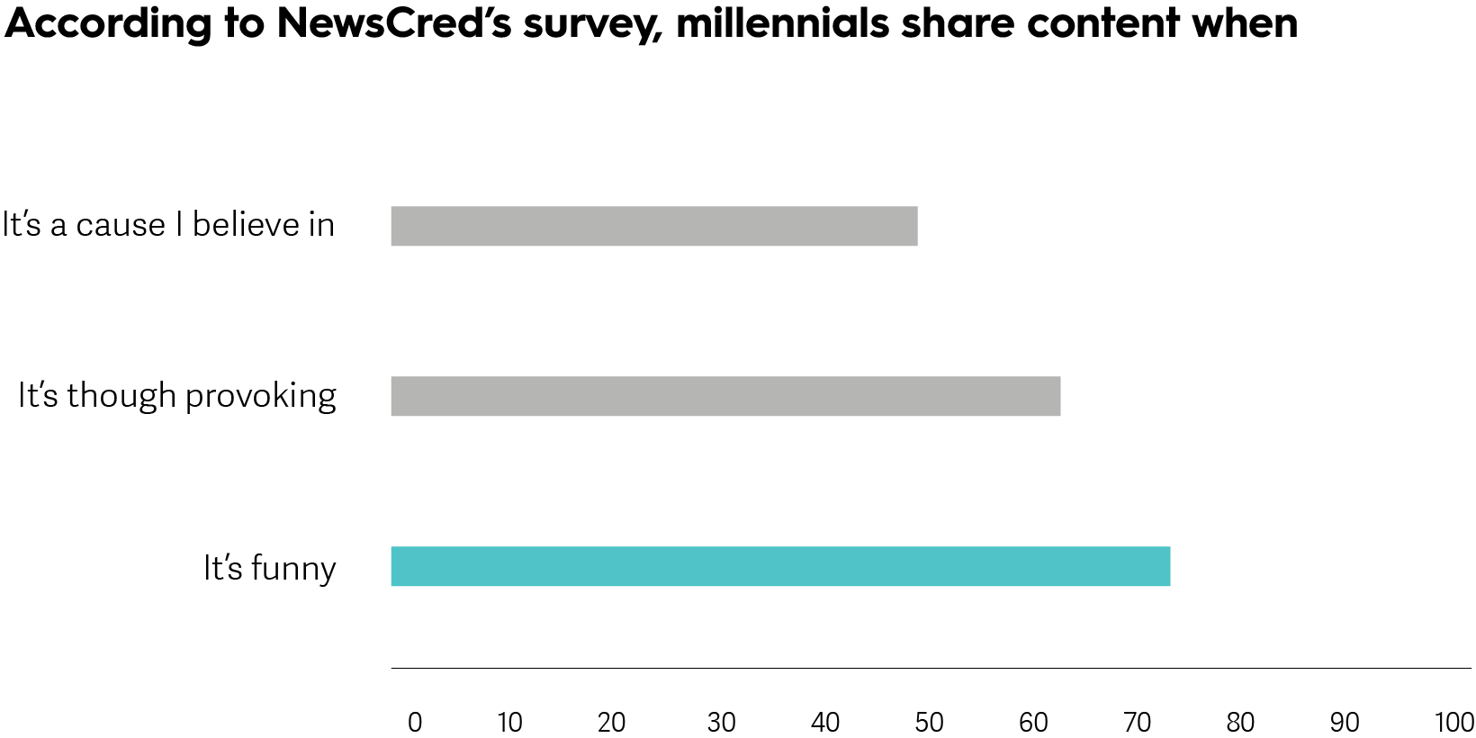 NewsCred Type of Content Millennials Share