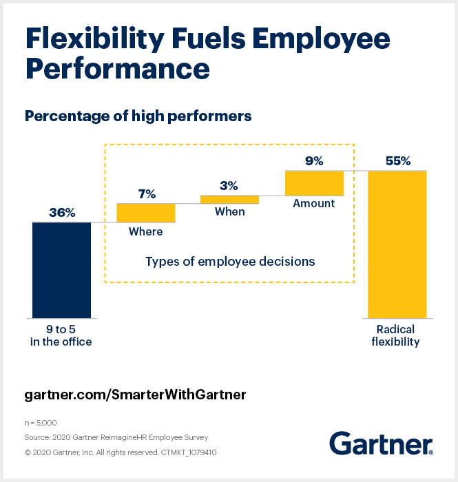Gartner research shows that the number of high performers in the average organization increases in environments where employees have choice over where, when and how much they work.