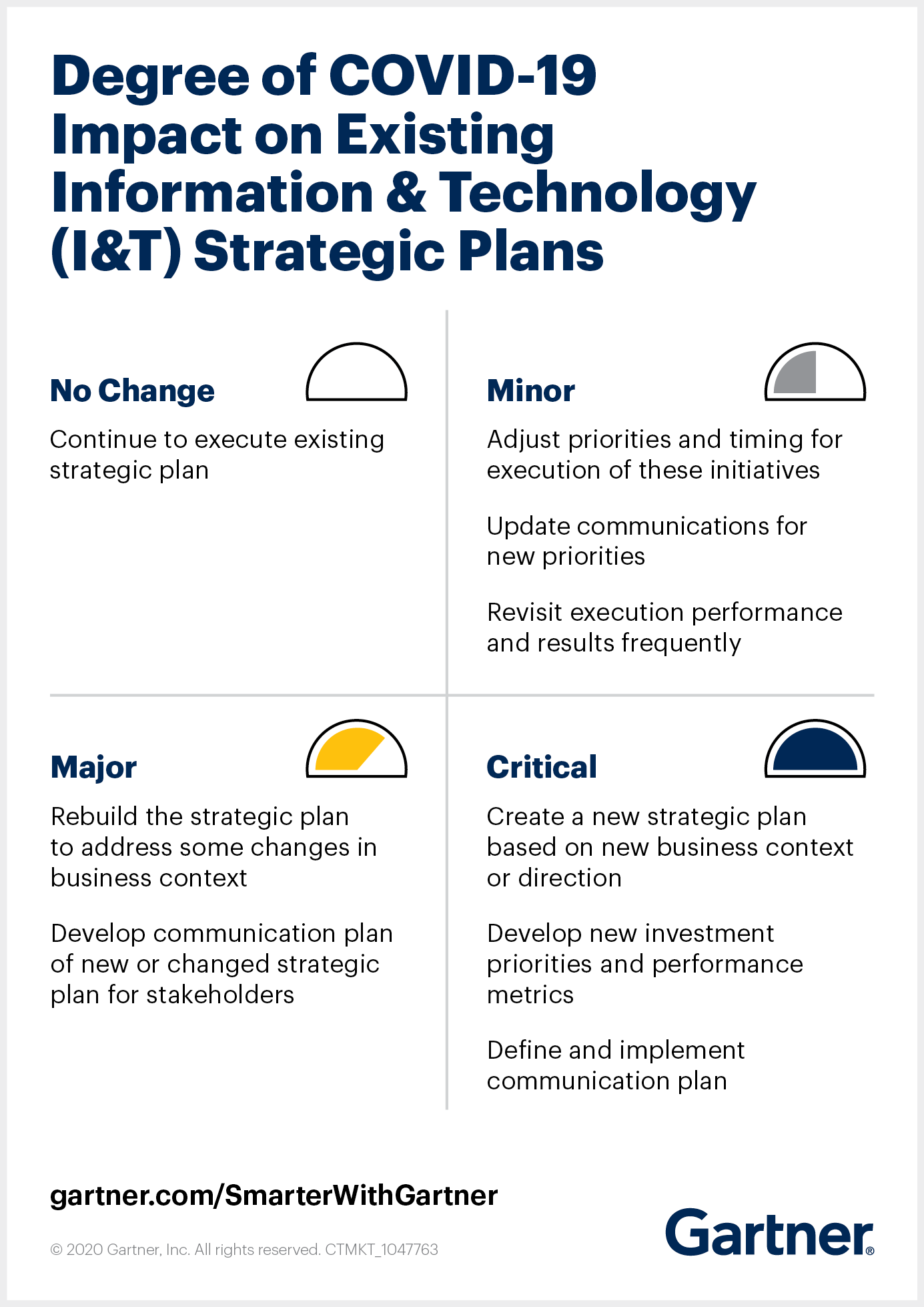 Gartner illustrates the degree of the COVID-19 impact on existing information and technology strategic planning.