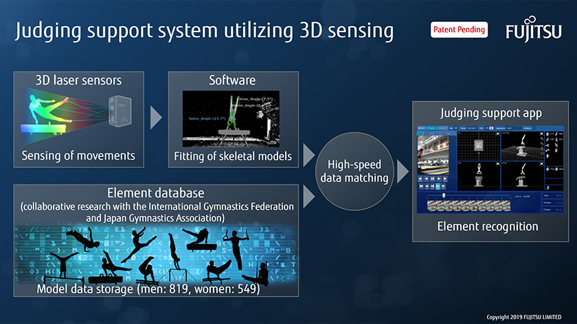 Figure : The scoring support system is composed of three elements: 3D laser sensors, software for fitting skeletal models, and the element database.