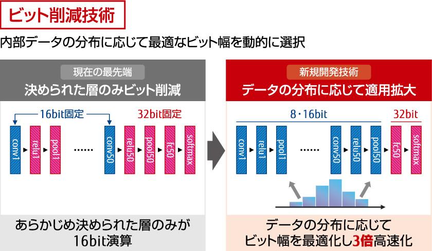 図 : 図1 学習の進捗に合わせて自動的に低ビット化し、処理を効率化・高速化