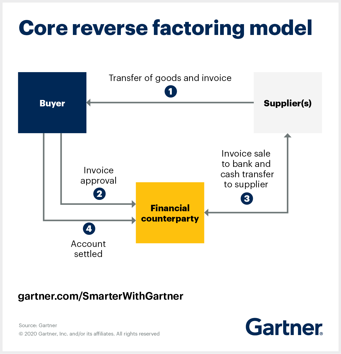 The supply chain finance core reverse factoring model