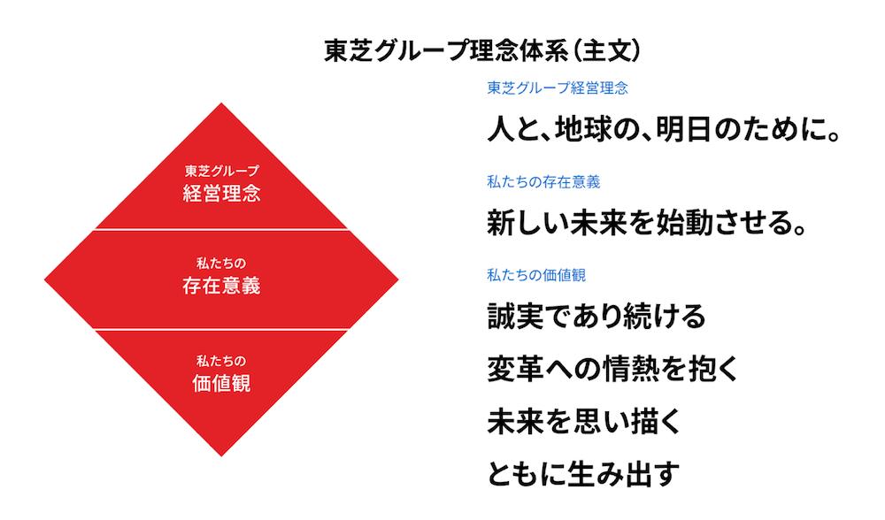 東芝グループ経営理念体系(主文)