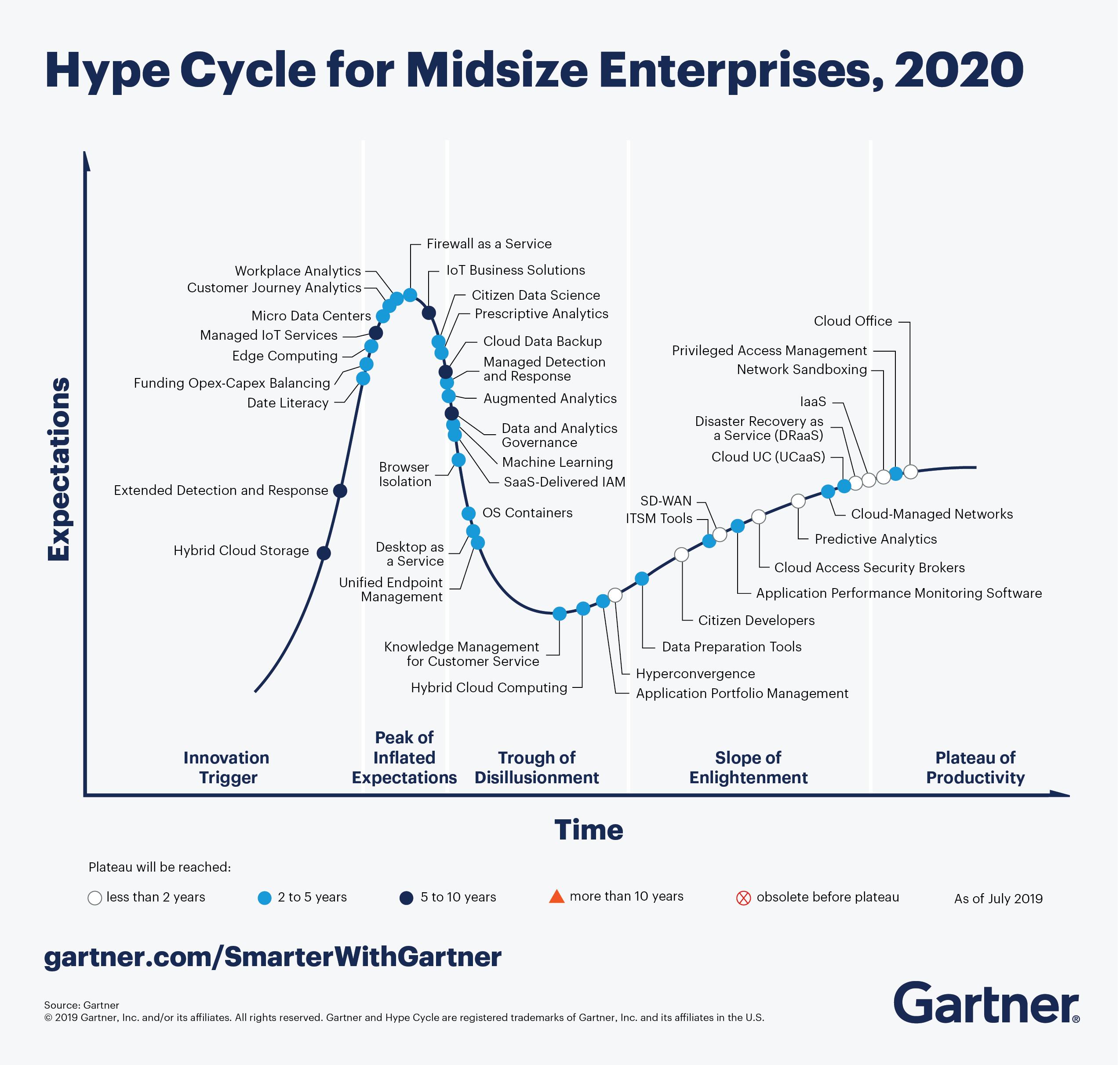 Gartner Hype Cycle for Midsize Enterprises 2020