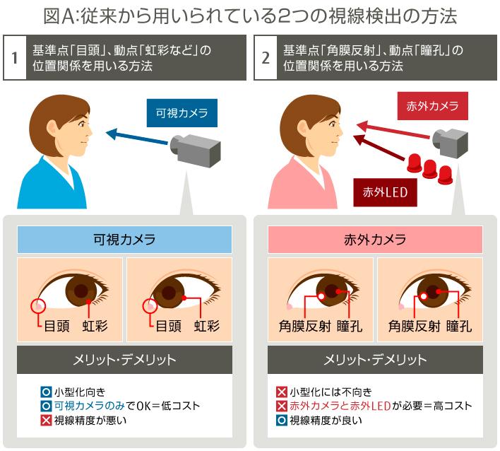目は口ほどにものを言う」視線検出技術で広がる未来の可能性 : FUJITSU ...