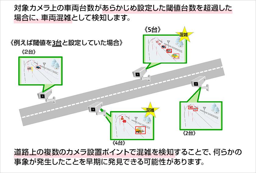 図 : 車両混雑を検知