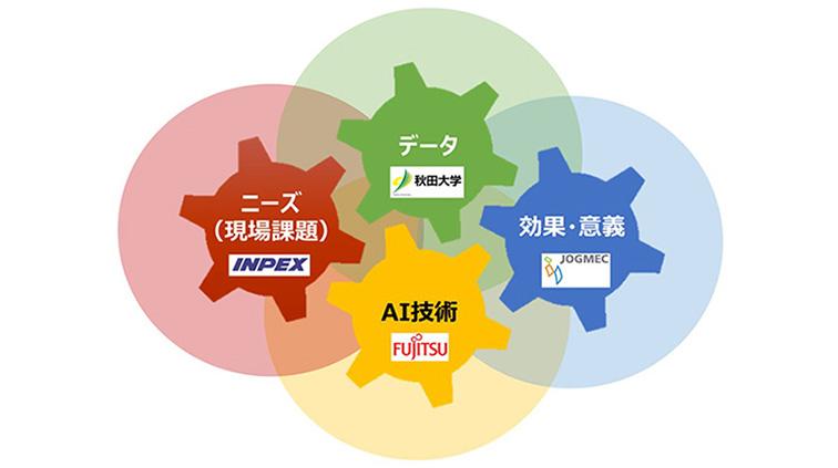 図 : 互いが歩み寄り、異なる専門分野を理解することが重要