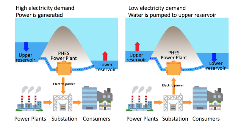 Mechanism of pumped hydroelectric energy storage