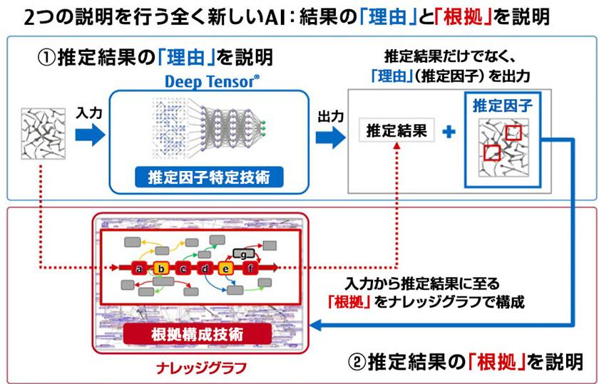 図:2つの説明を行う全く新しいAI:結果の「理由」と「根拠」を説明