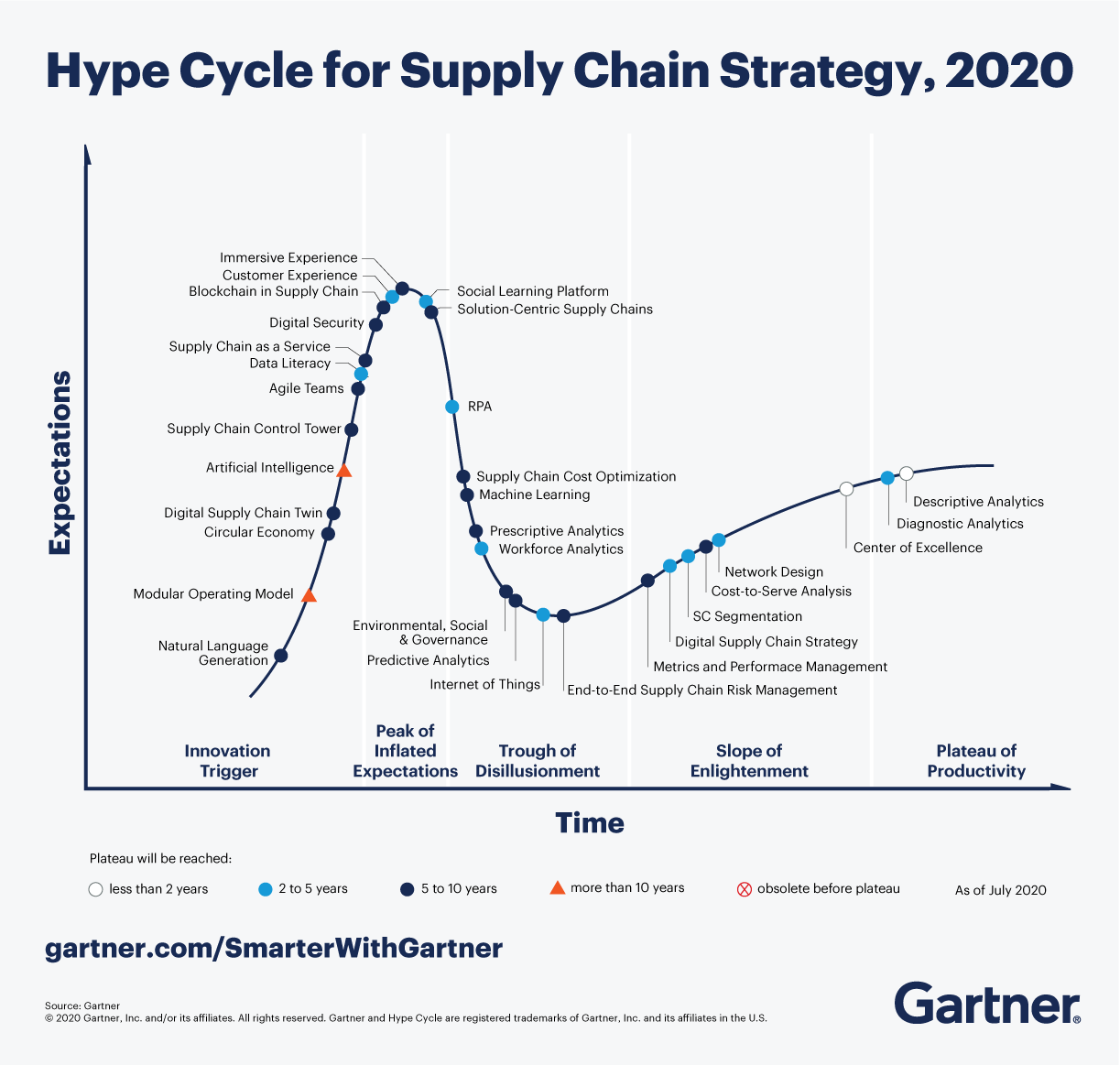 The Gartner Hype Cycle for Supply Chain Strategy, 2020