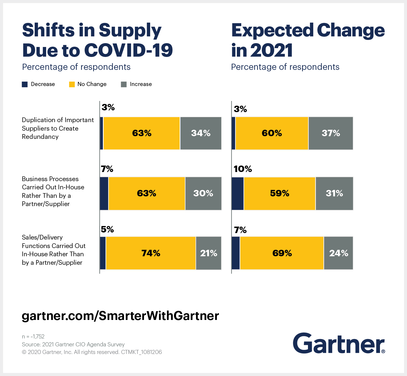 This is a graphic from the Gartner 2021 CIO agenda depicting shifts in supply chain funding.