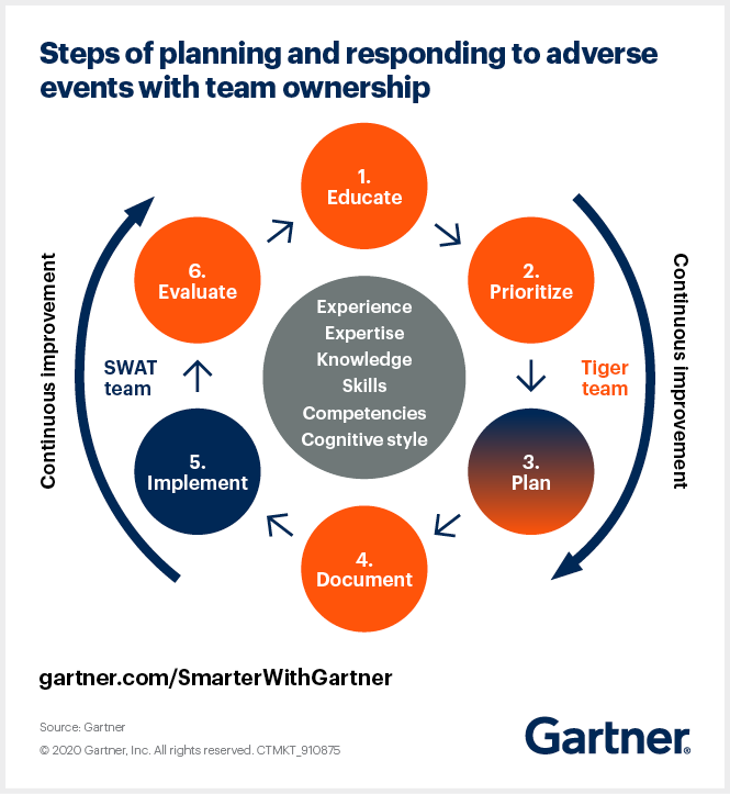 Gartner outlines steps for planning and responding to adverse events with team ownership.