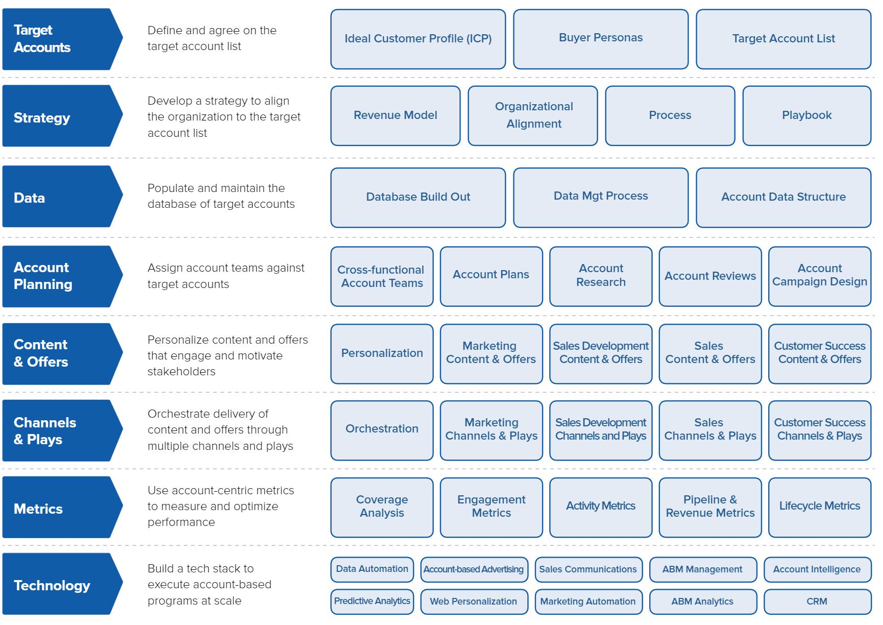 Account-Based_Everything_Framework.png