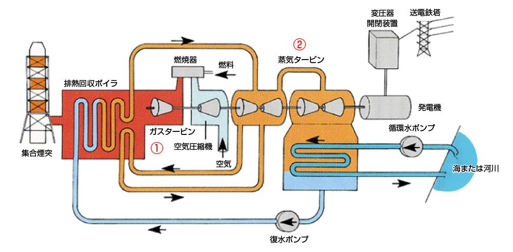 コンバインドサイクル発電の仕組み