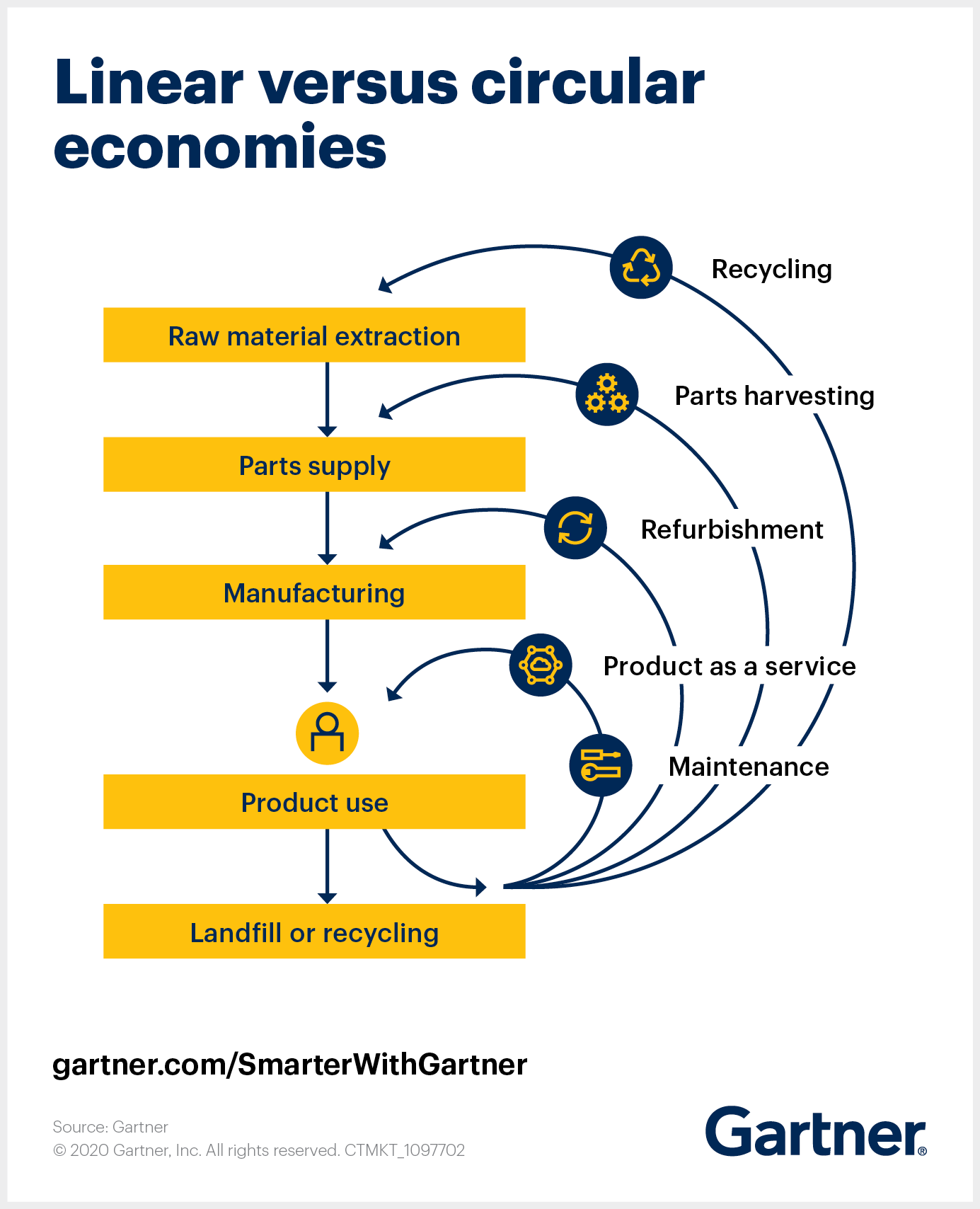 Gartner shows how a circular economy moves away from the traditional consumption-based linear economy to achieve raw materials resilience.