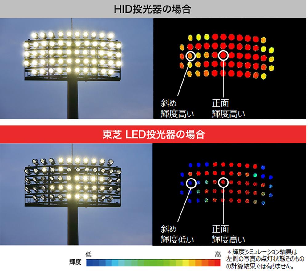 東芝LED投光器とHID投光器の光学設計の違い
