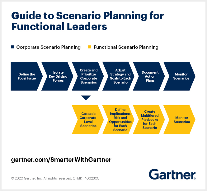 Gartner graphic shows where scenario planning activities at the enterprise level intersect with those at the functional level, specifically to cascade enterprise scenarios down so functional leaders can determine the implications and actions for their function.
