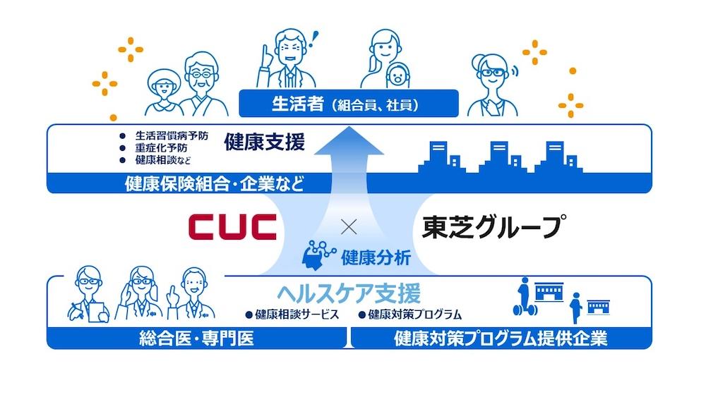 CUC×東芝グループ