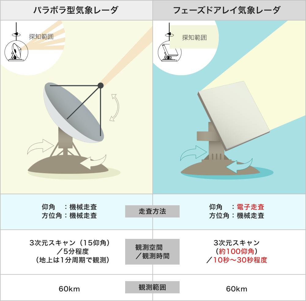 パラボラ型気象レーダとフェーズドアレイ気象レーダの比較