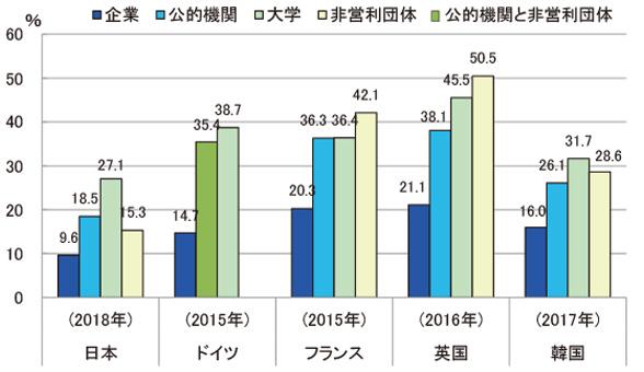 図 : (図1) 主要国の女性研究者数の部門ごとの割合 (出典)文部科学省 科学技術・学術政策研究所、科学技術指標2019、調査資料-283、2019年8月