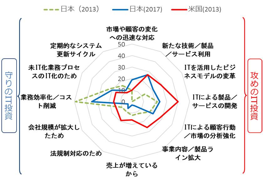 図 : 図1 IT投資における日米比較(出所:2017年 JEITA IDC Japan 調査(注4))