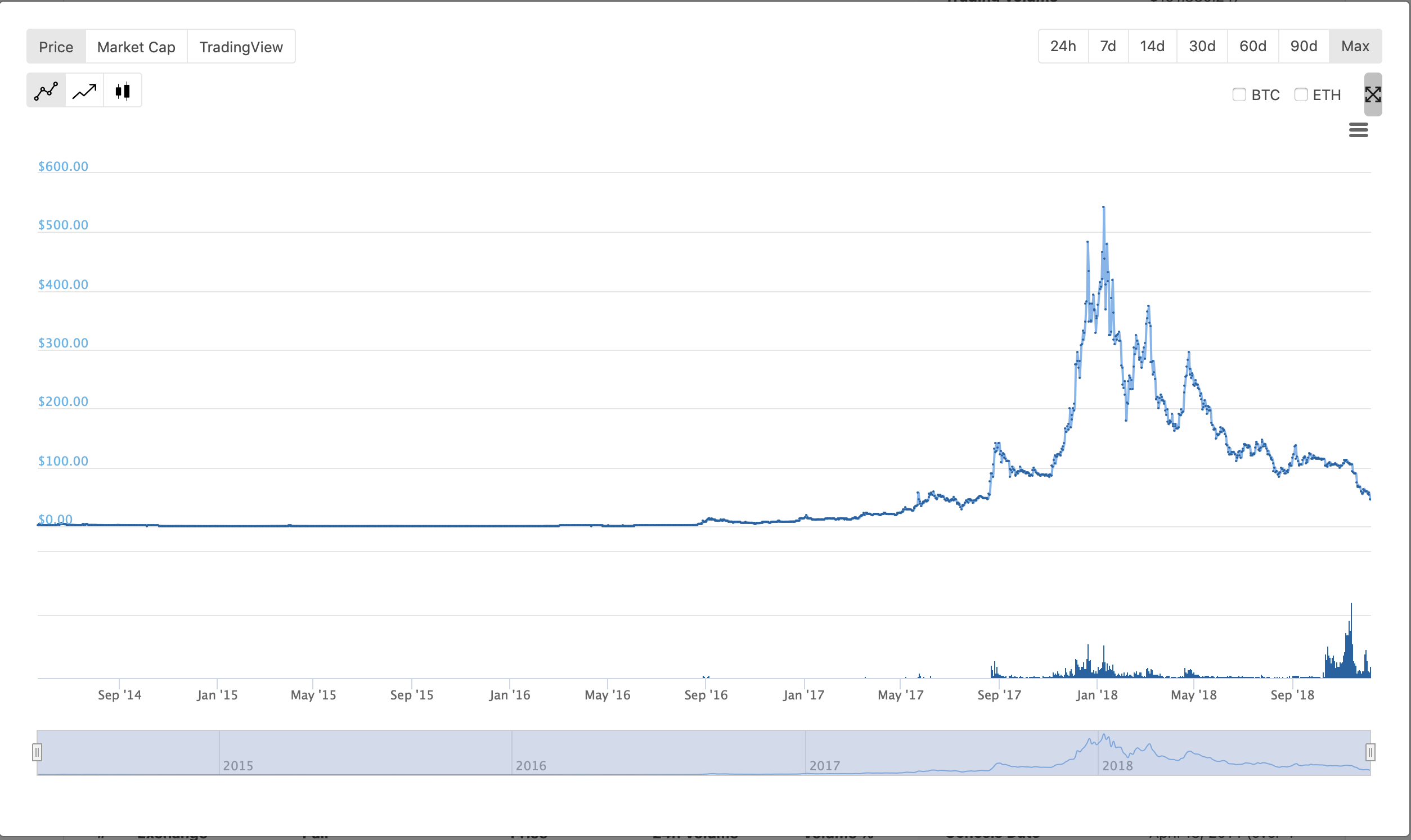 Monero Price Chart Large.png