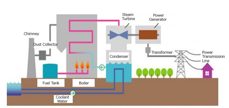 Structure of a thermal power plant