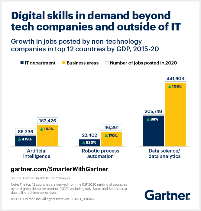 Lack of Skills Threatens Digital Transformation
