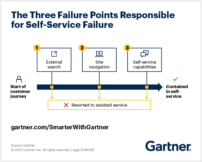 Gartner outlines the address three self-service failure points that drive customers toward assisted service.