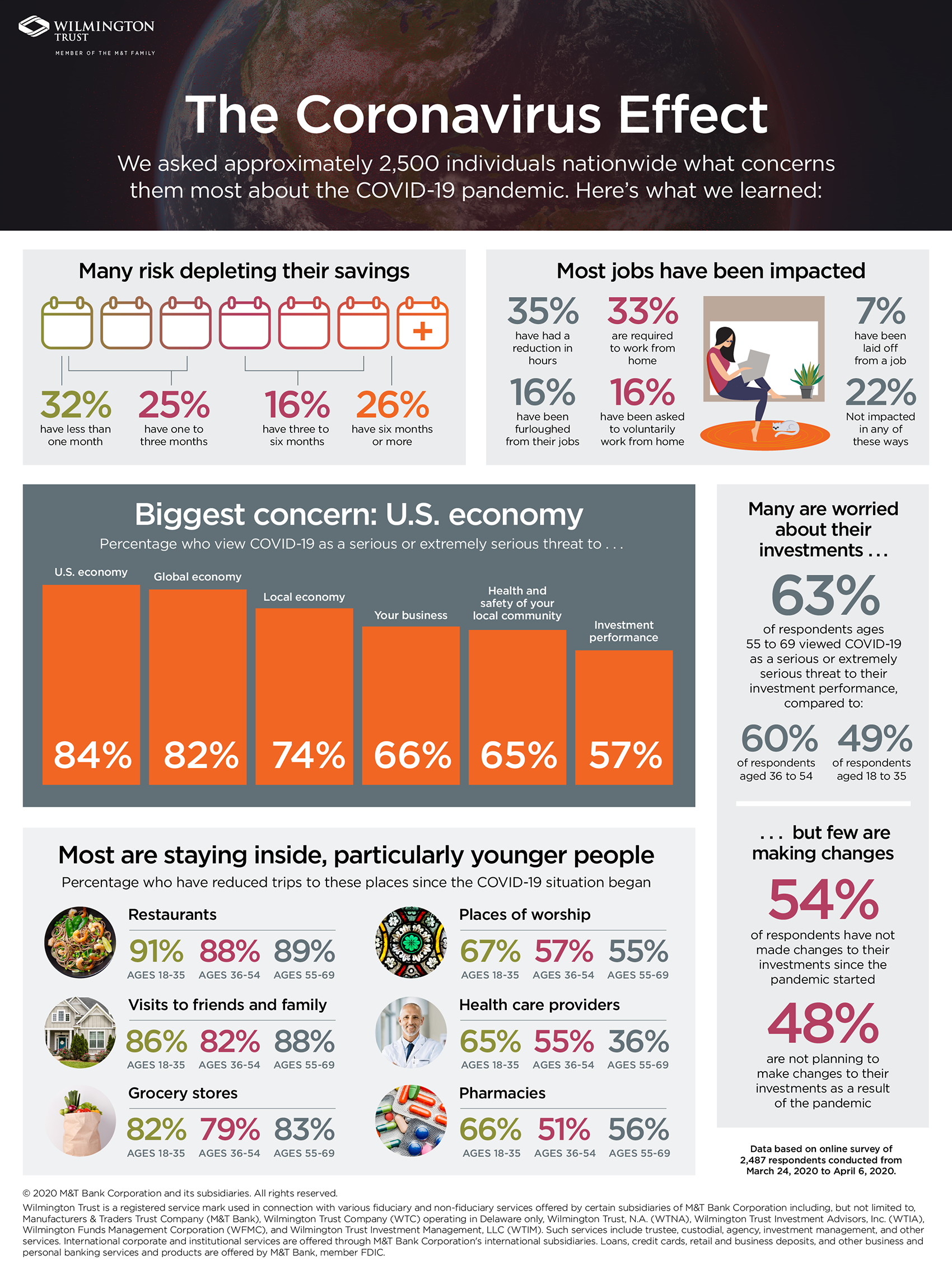Financial Risk + COVID-19 Infographic.png