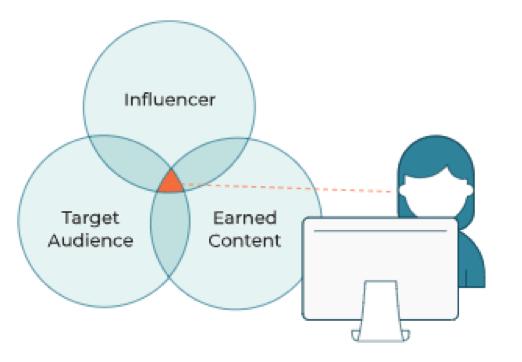Influencer Graph.png