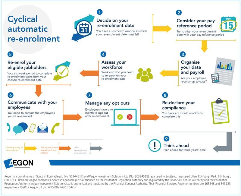Cyclical re-enrolment compliance.jpg