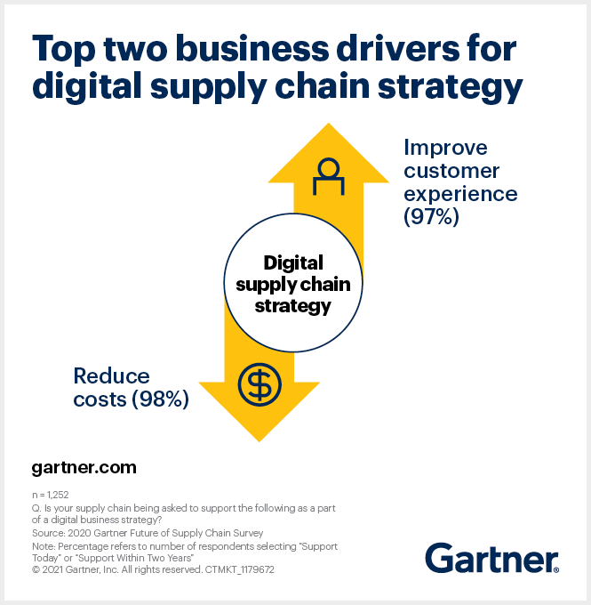 According to the Gartner Future of Supply Chain Survey, 97% of supply chain leaders are being asked to improve customer experience. Ninety-eight percent are expected to reduce costs.
