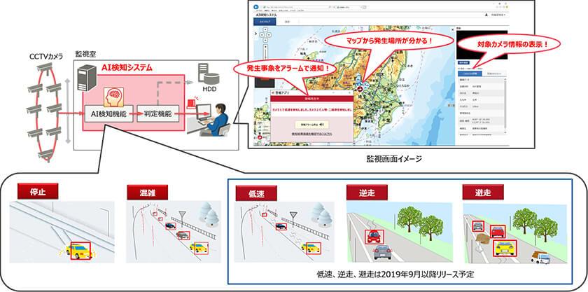 図 : システム構成イメージ