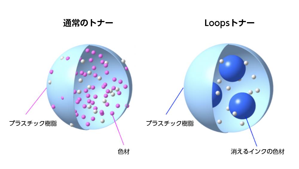 トナーの構造。通常のトナーの色材(赤)より消えるインクの色材(濃い青)の方がはるかに大きい。
