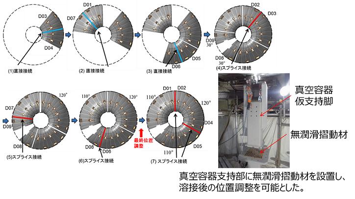 スプライス接続: 接続パーツを活用した溶接 無潤滑摺動材: 低摩擦、耐摩耗といった特性を備えた素材