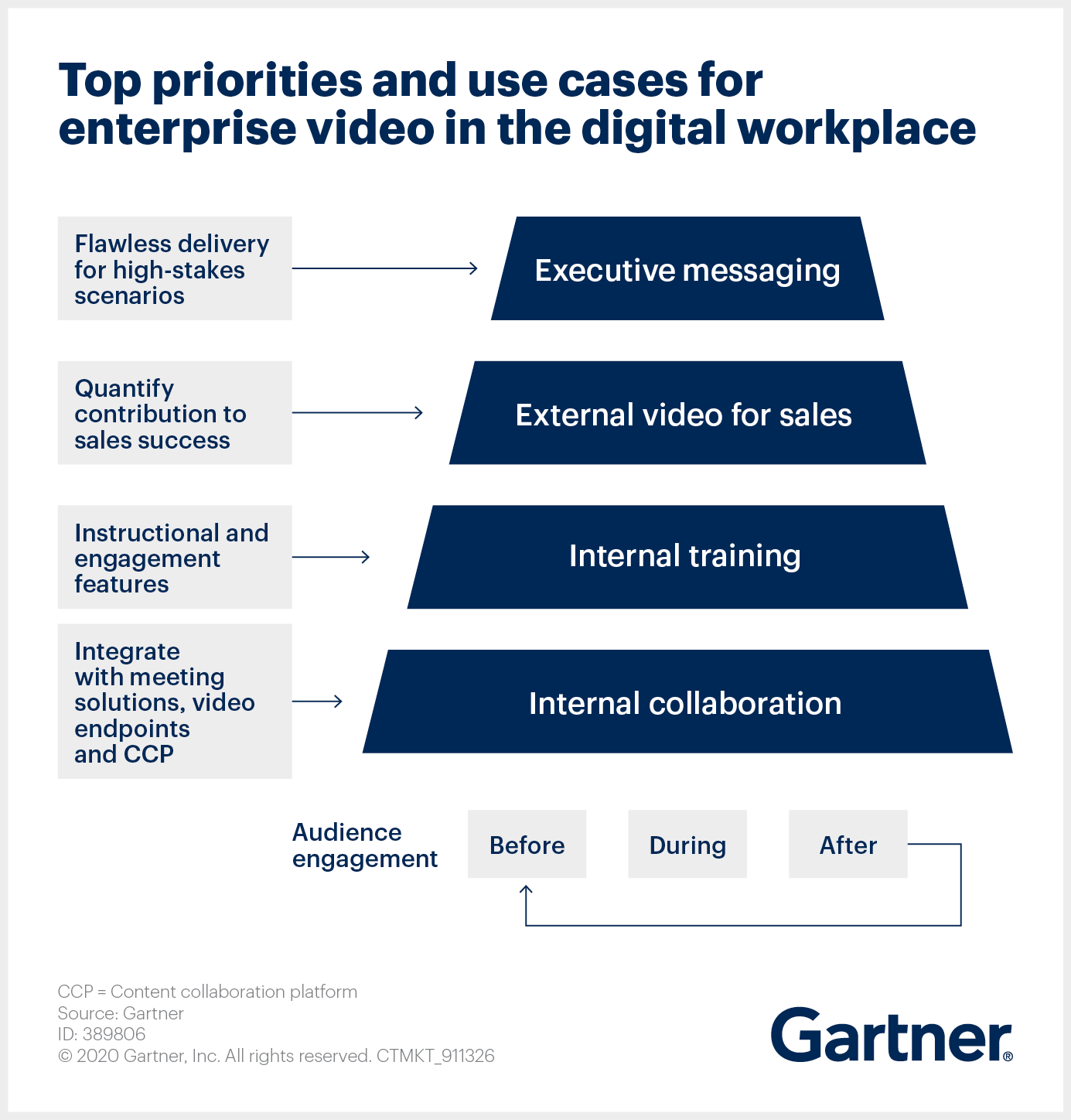 Gartner Top Priorities and Use Cases for Enterprise Video in the Digital Workplace.png