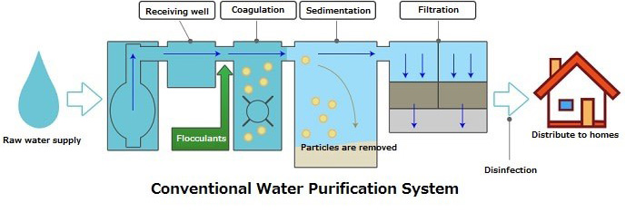 Conventional Water Purification System