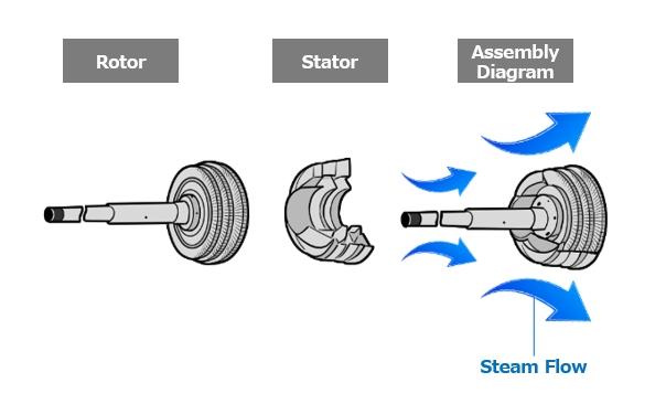 Anatomy of a turbine